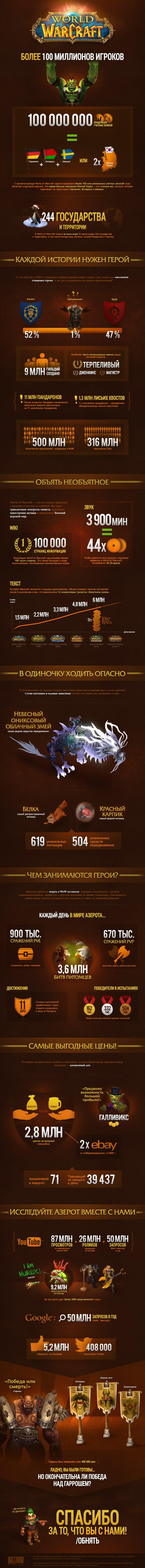 WoW Infographic-2014 RU
